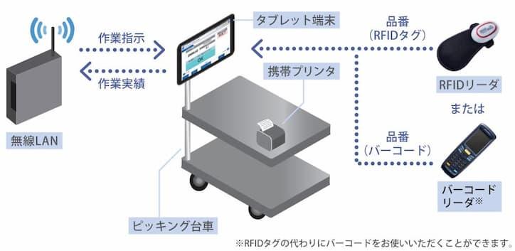 タブレットピッキングシステムと台車によるカートピッキングシステム